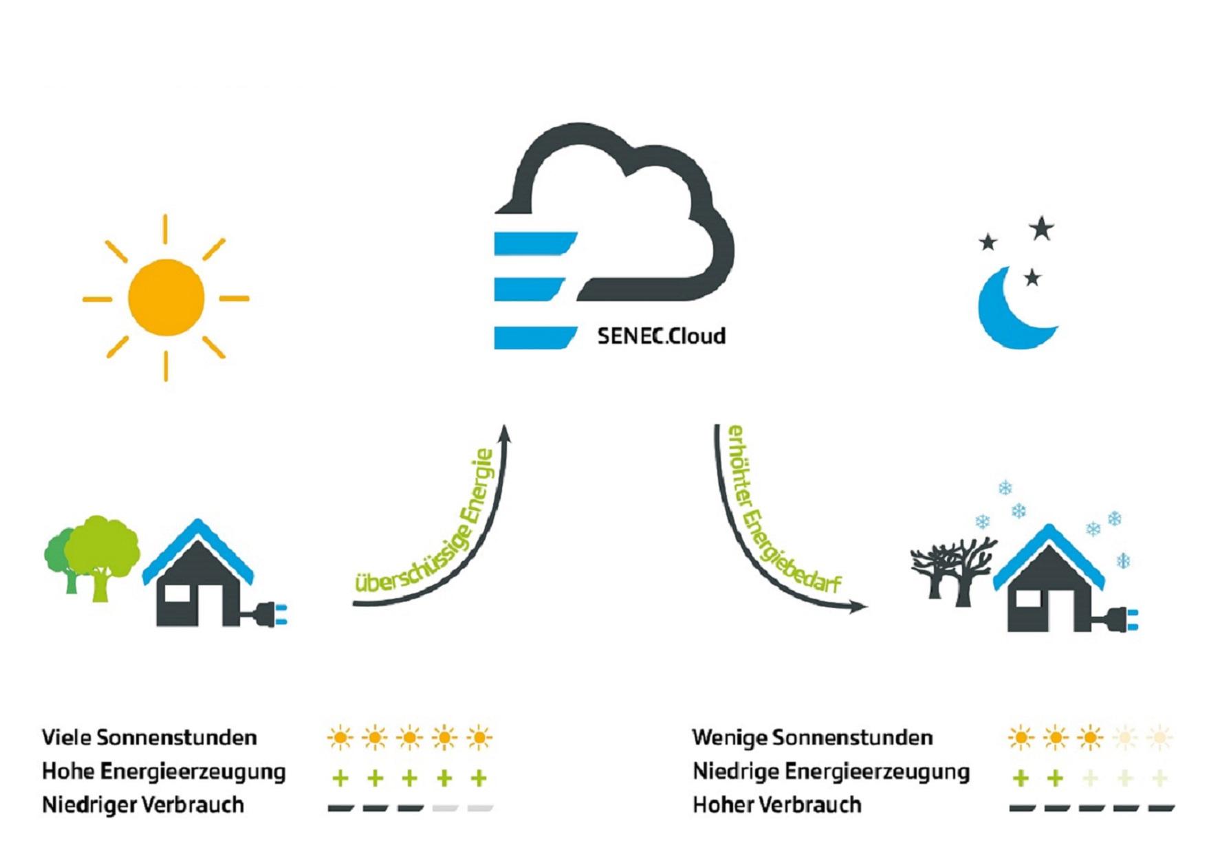 SENEC.Cloud