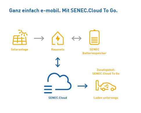 SENEC.Cloud to GO